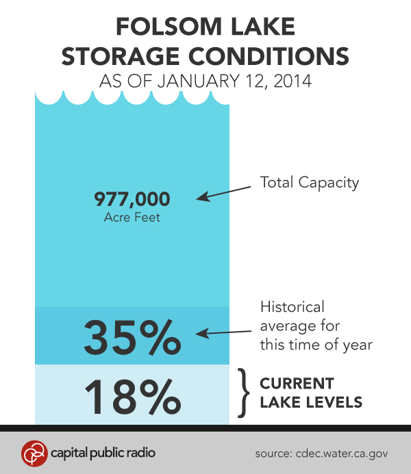 Folsom Lake -levels