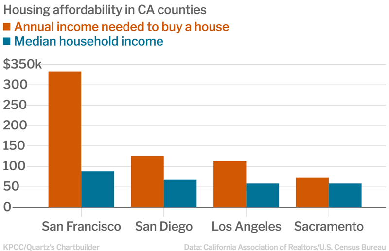 052318Housing Affordability Chart