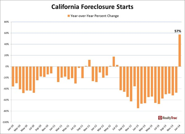California _foreclosure _starts