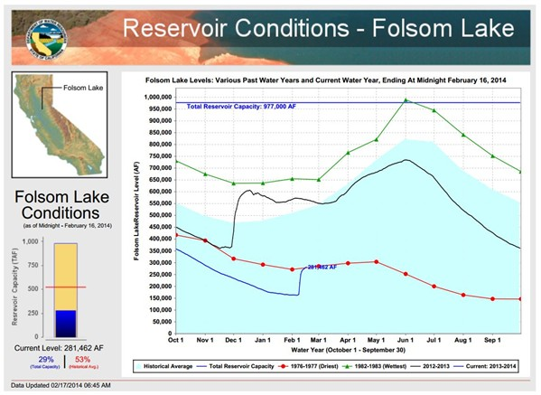 0217 Folsom Lake Levels