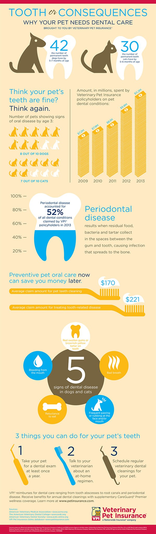2682_Pet Dental Month Info Graphic Update 650x 2218