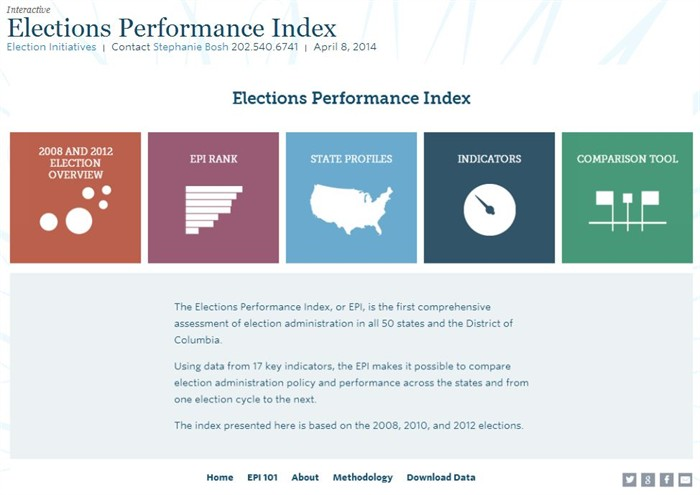 0408 Elections Performance Index
