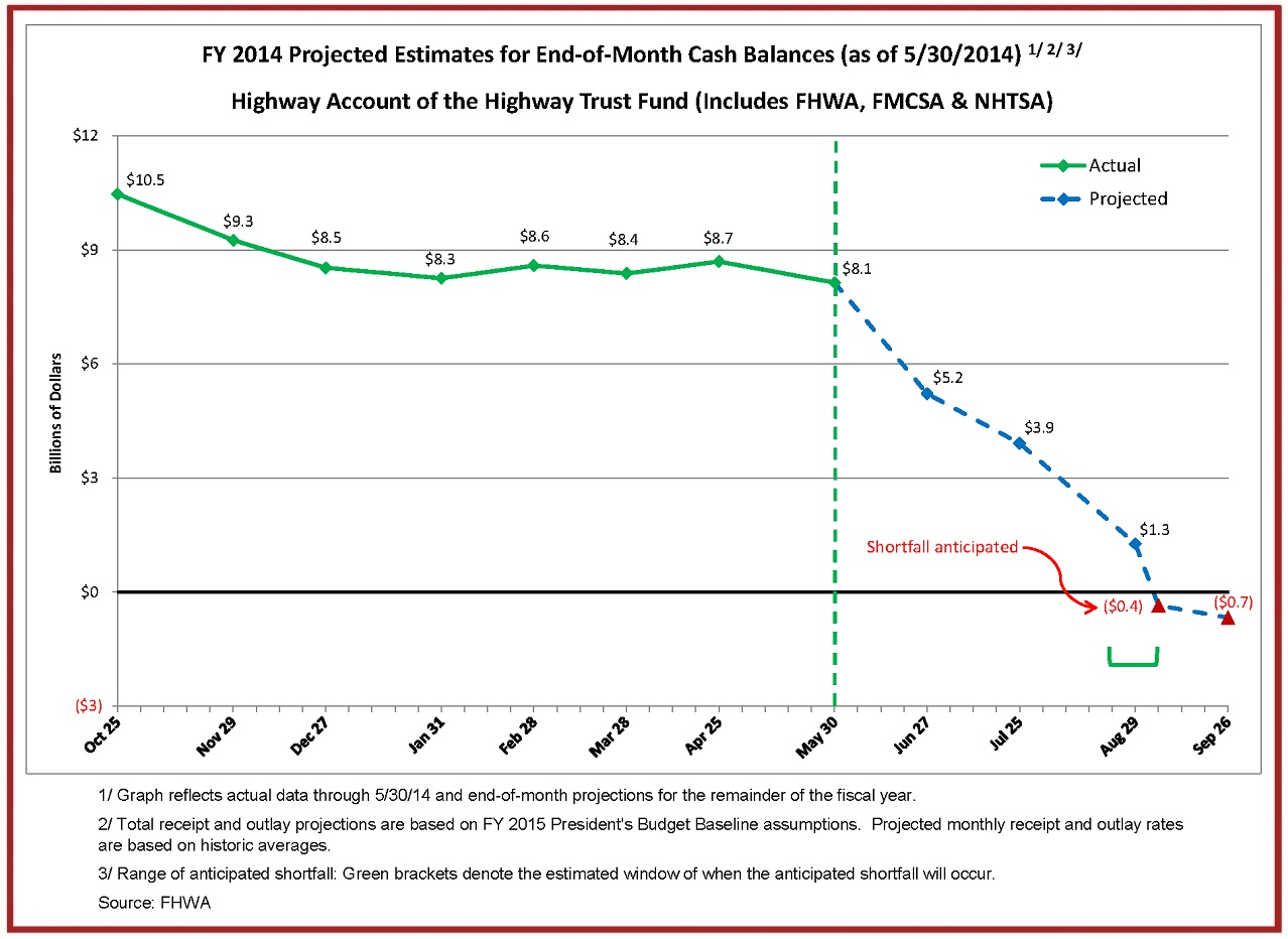 0709 HTF-Cash -Flow -Summary -through -05-30-14-End -of -Month -Cash -Balances -Graph