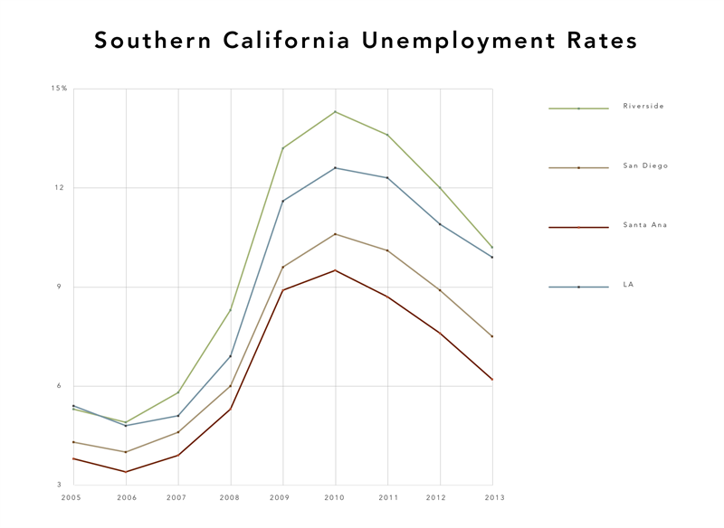 Econcharts -Unemployment -So Cal