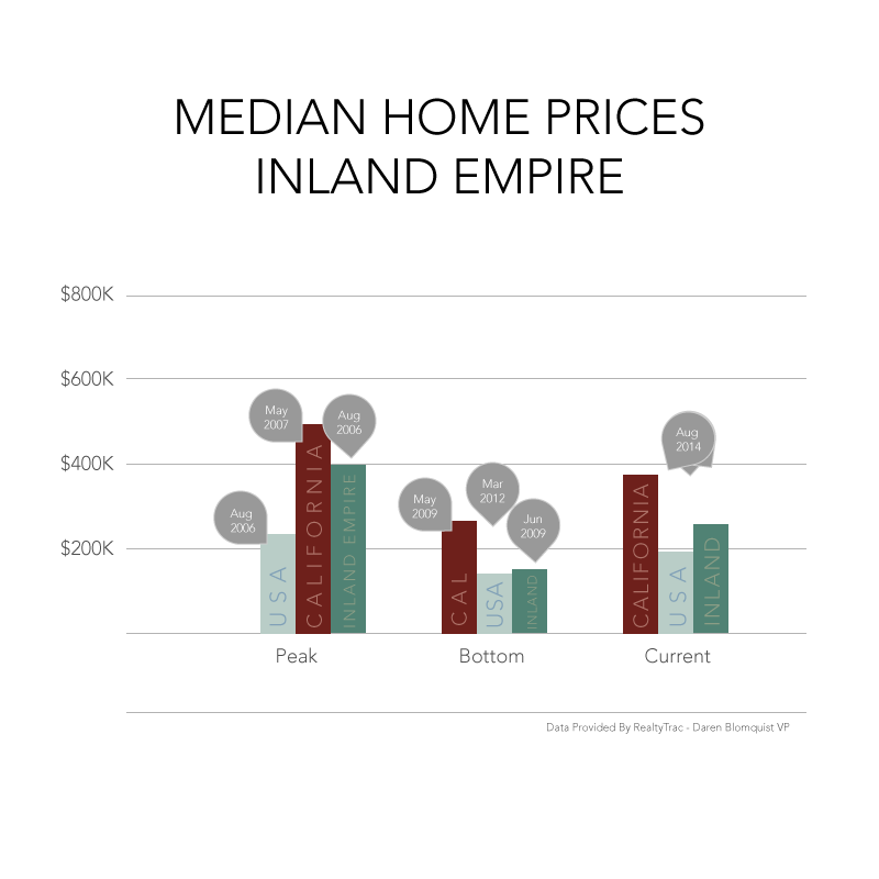 Econcharts -Home -Inland
