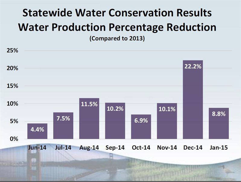 0303 Statewide Water Conservation Results Water Production Percentage Reduction