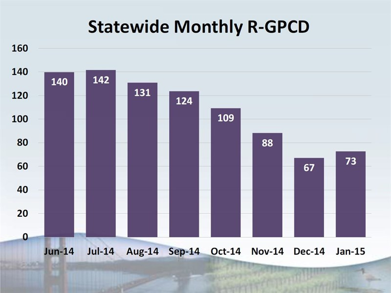 0303 Statewide Monthly R-GPCD