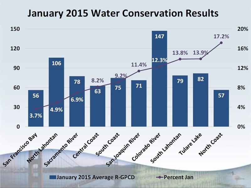 0303 January 2015 Water Conservation Results