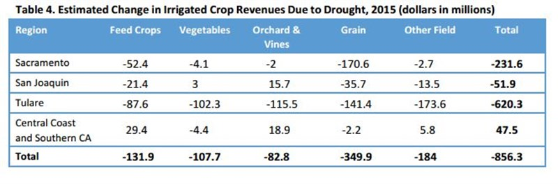 0602 Drought Table 4