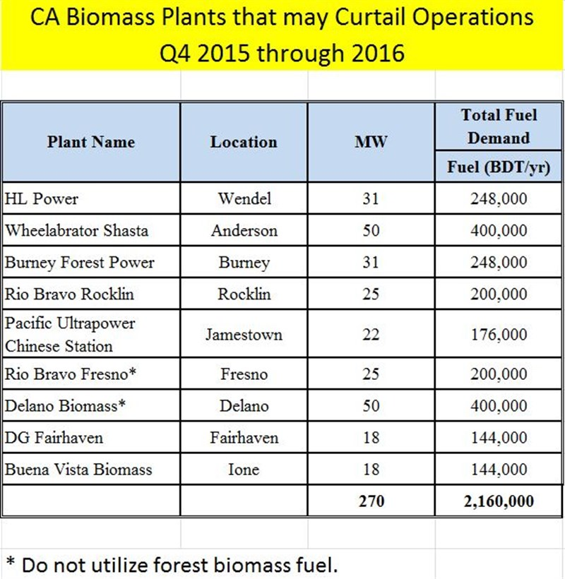 Biomass Graphic Close
