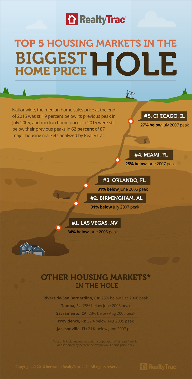 Infographic _homeprice _holes