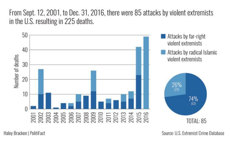 Right wing terrorist attacks