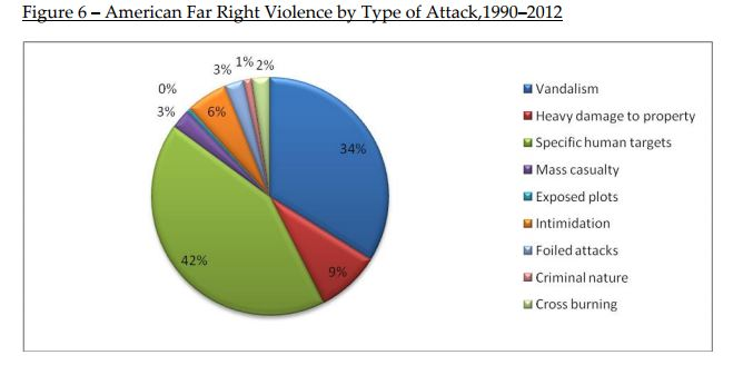 Who carries out more terror attacks on U S  soil: Right wing or