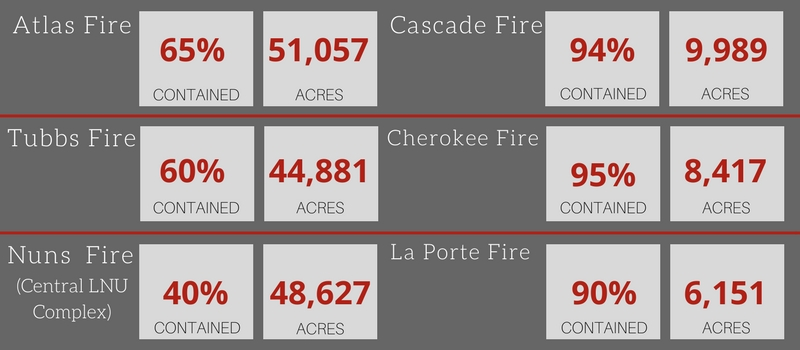 101517 637pm Fire Numbers